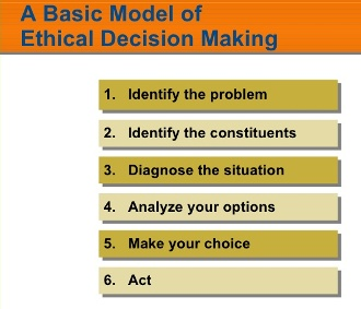 Ethical Decision-Making Model – Capital Ideas Online